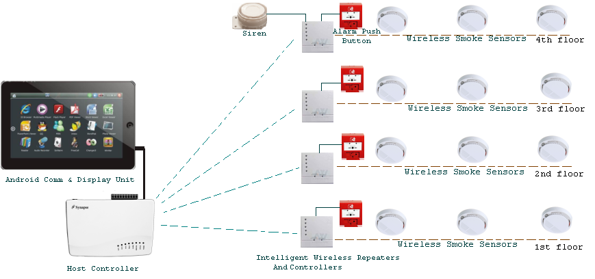 Fire Alarm on Fire Alarm System Wiring Diagram