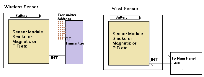 wireless sensor vs wired sensor